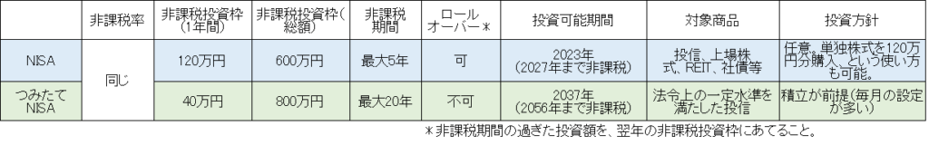 NISA比較表